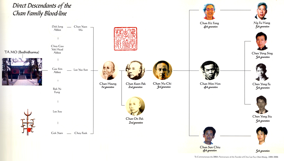 Chan Family History Tree